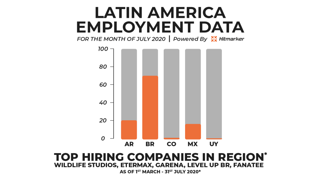 Hitmarker Employment Data Latin America