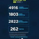 Alagoas se aproxima dos 5 mil casos da Covid-19 e registra 262 óbitos