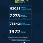 Alagoas tem 82.028 casos da Covid-19 e 1.972 óbitos