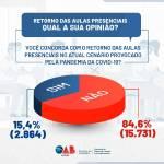 Enquete da OAB-AL: 85% não concordam com a retomada presencial das aulas