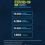 Alagoas tem 79.550 casos da Covid-19 e 1.902 óbitos