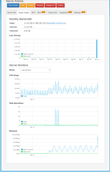 Usage graphs