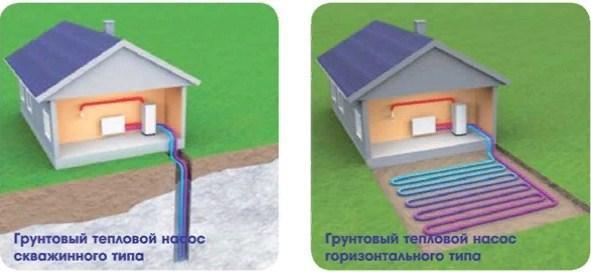 устройство теплового насоса (грунт-вода)