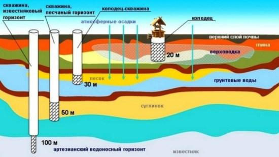 Схема скважин и горизонтов воды
