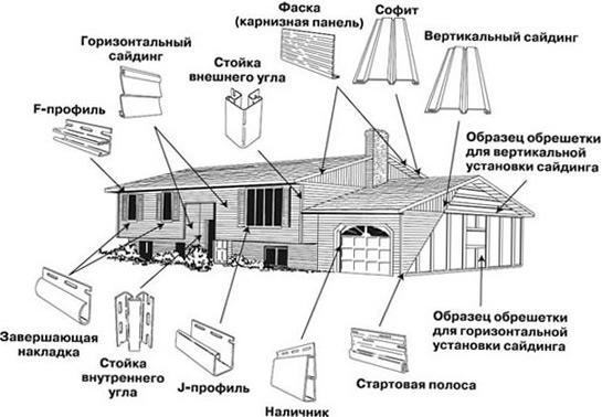 монтаж панелей сайдинга