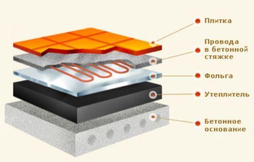 обустройство и пирог теплого пола по бетонному основанию