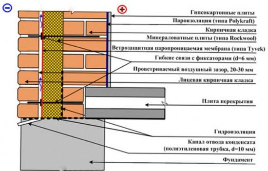 система утепления стен, схема
