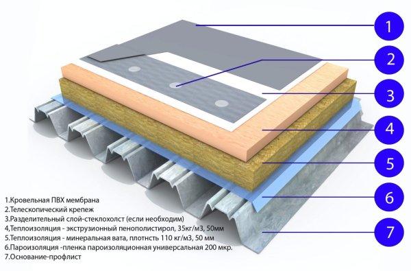Пирог плоской крыши с мембраной