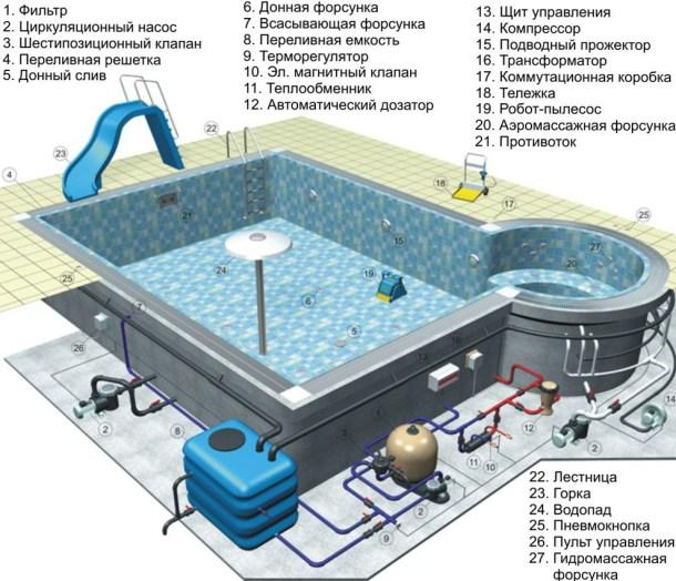 устройство бассейна