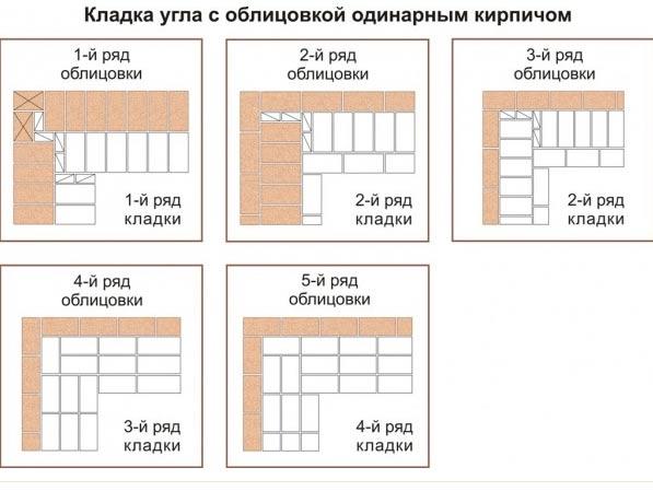 облицовка кирпичом, схема рядов кладки