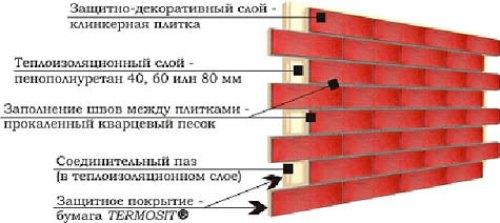 блок панели, устройство
