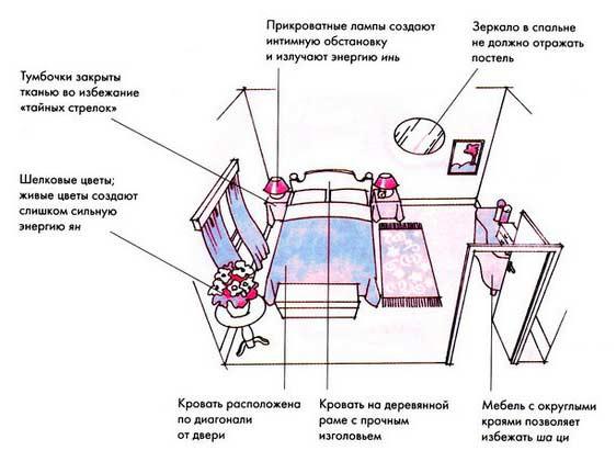 расположение мебели в спальне и по фэн-шую