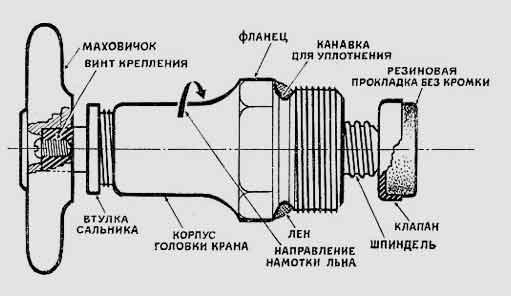 Винтовой вентиль в разрезе