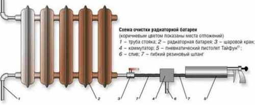 шумы в трубе отопления