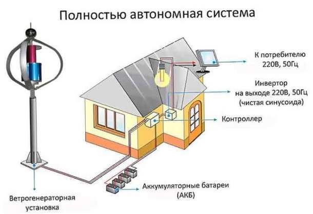 Схема ветрогенераторной установки ВЭУ, с контроллером, инвертором