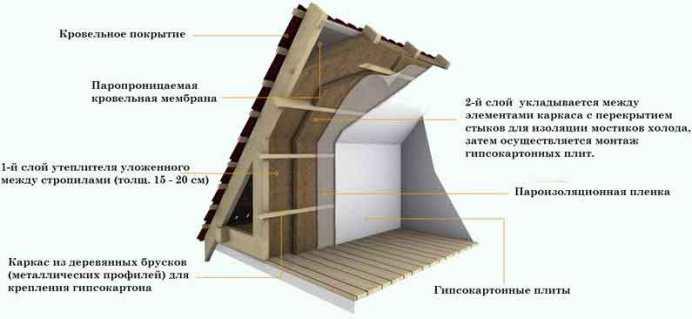 схема утепления крыши жилого дома