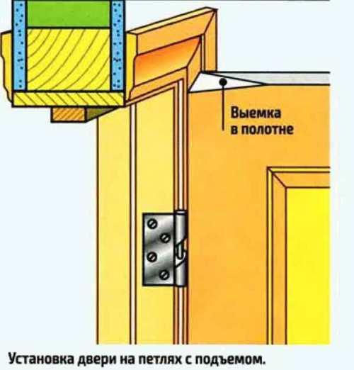 установка петель с подъемом