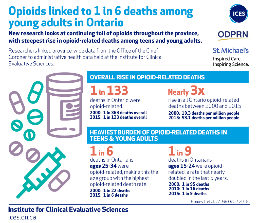 Image result for opioid deaths 2018 canada