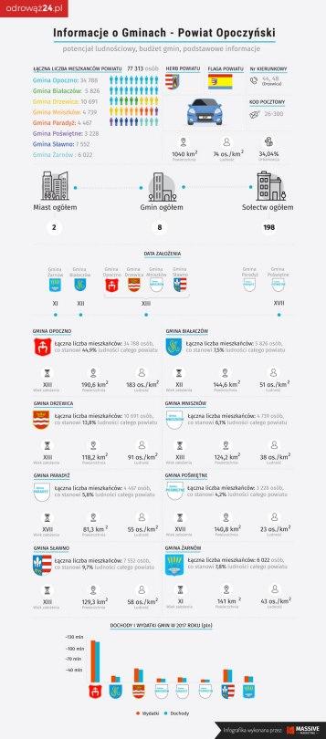 powiat opoczynski infografika