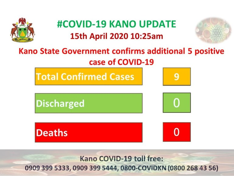 Kano records five new Coronavirus COVID-19 cases