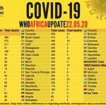 Africa's COVID-19 Cases Near 100,000 —Death Toll Exceeds 3,000
