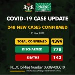 [BREAKING] COVID-19: Nigeria Records 15 Deaths, 248 New Cases