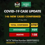 BREAKING: Nigeria Records 146 Fresh COVID-19 Cases, Total Now 4,787