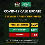 COVID-19: NCDC Reports 338 New Cases, 177 In Lagos, Total Now 5,959