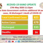 COVID-19: Kano Reports 825 Cases, 36 Deaths