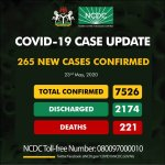 Nigeria's COVID-19 Cases Rise To 7,526 As NCDC Reports 265 New Infections