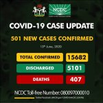 COVID-19: Nigeria Records 501 New Cases, Total Now 15,682