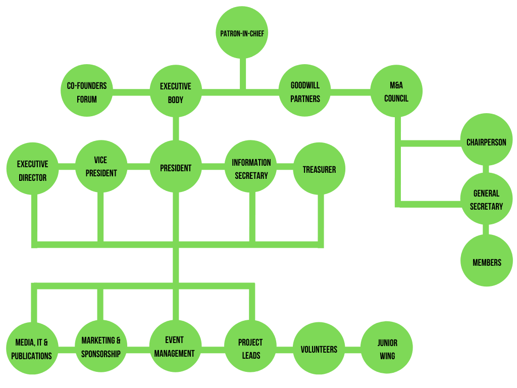 Structure of OEC Gilgit-Baltistan