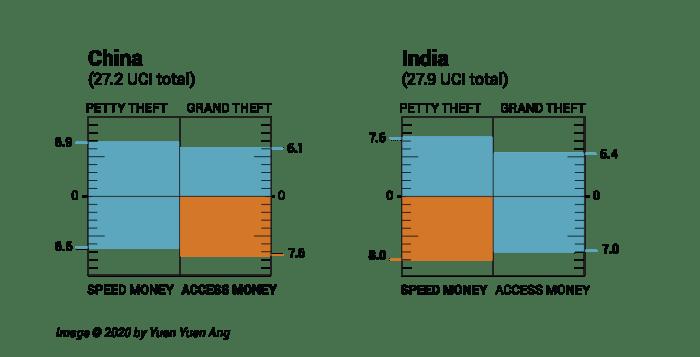Fig 3 - China vs India