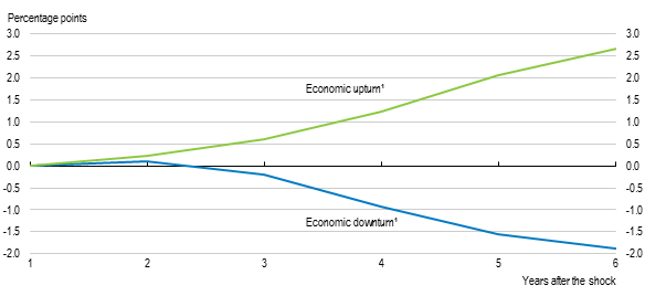 Reforming in a difficult macro context