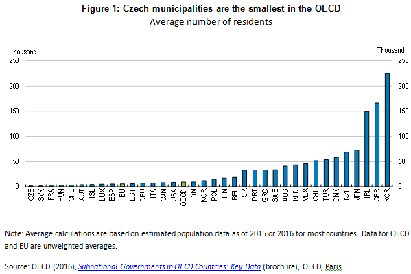 Czech municipalities smallest in oecd