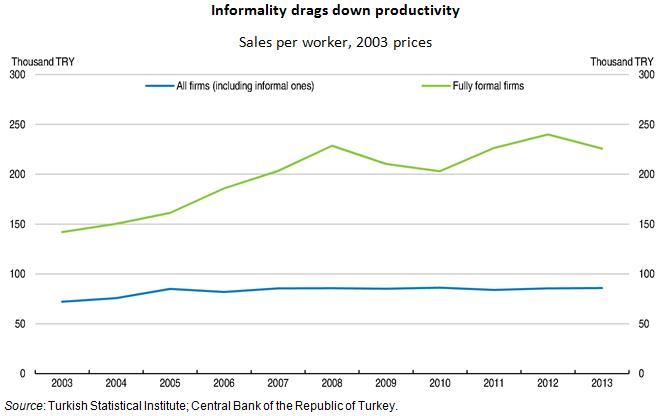 Turkey productivity 2016