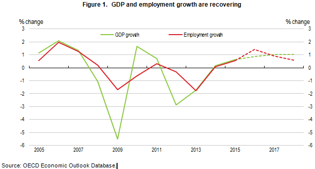 italy-gdp-and-employment-1