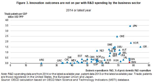 China innovation outcomes