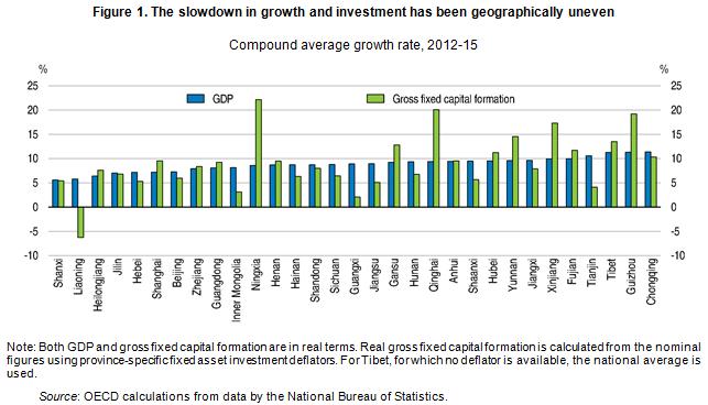 china slowdown g and i