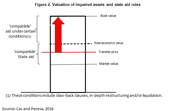 Valuation Beynet