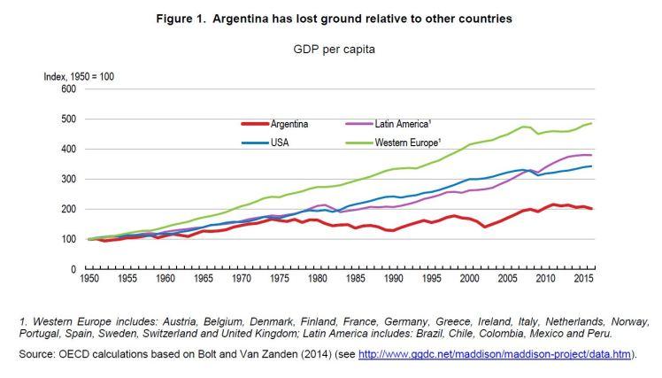 Argentina graphic 2017