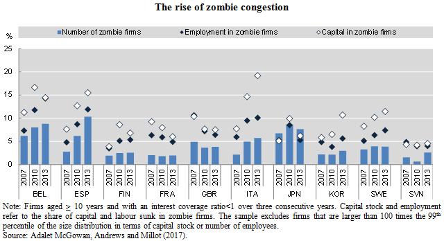 zombie congestion 12-2017