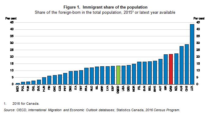 Canadaimmigrationblog 2018