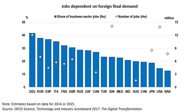 Jobs dependent 20-09-2018