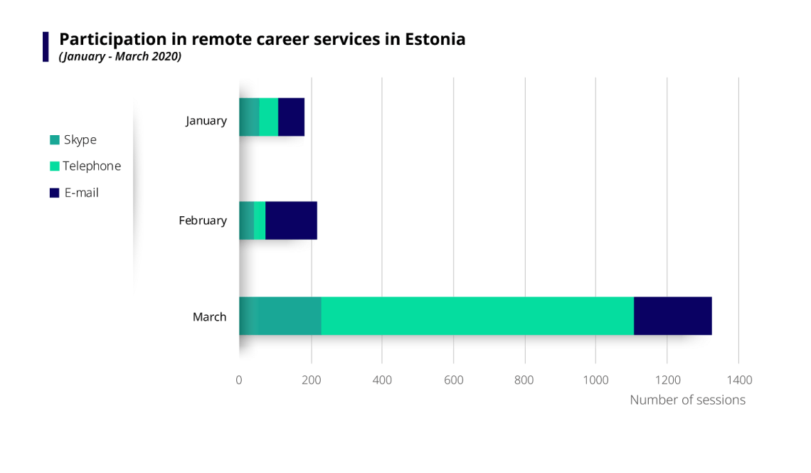 Chart showing the participation in remote career services in Estonia between January and March 2020, broken down by number of sessions on Skype, via telephone and e-mail