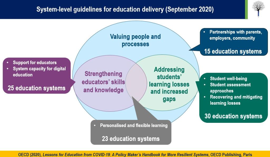 Graphic showing system-level guidelines for education delivery during COVID