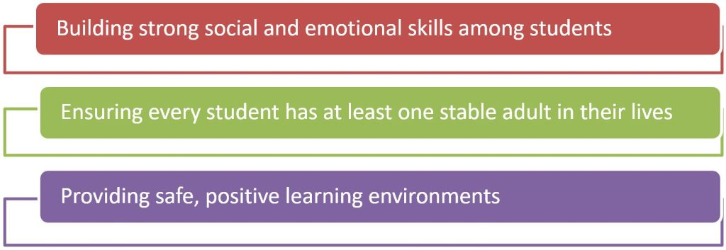 Graphic with text: Building strong social and emotional skills among students; Ensuring every student has at least one stable adult in their lives; Providing safe, positive learning environments