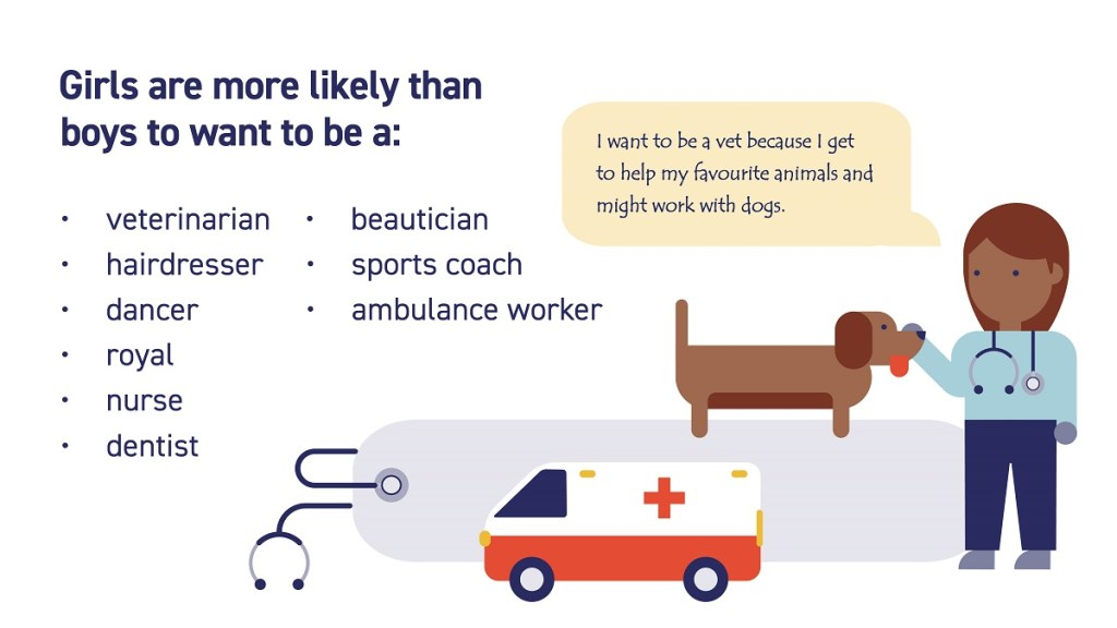 Infographic: Girls are more likely than boys to want to be a veterinarian, hairdresser, dancer, royal, nurse, dentist, beautician, sports coach or ambulance worker.