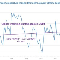 A tale of climate change (A tale of immigration part 2)