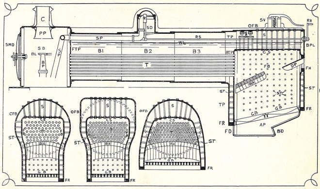Construction and Working Principle of Locomotive Boiler